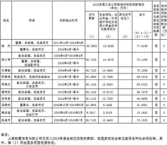 三大运营商高管2015年度薪酬曝光:平均薪酬70万
