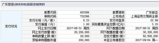 新股提示:广东骏亚等2股今日申购 万马科技上市
