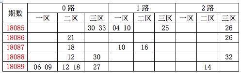[龙天]双色球18090期分析:质数胆码13 23 29