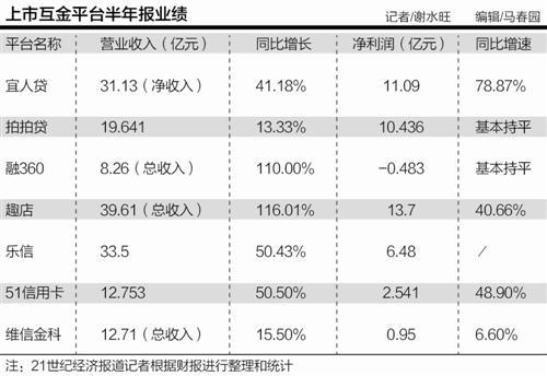 上市互金平台盈利超农商行: 三平台净利逾10亿
