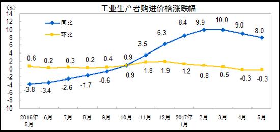 2017年5月份工业生产者出厂价格同比上涨5.5%