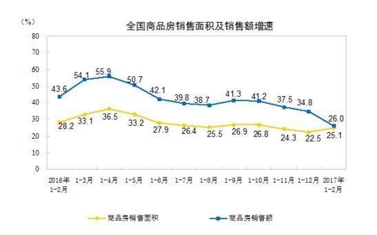 房地产开发投资增速迎12个月来新高