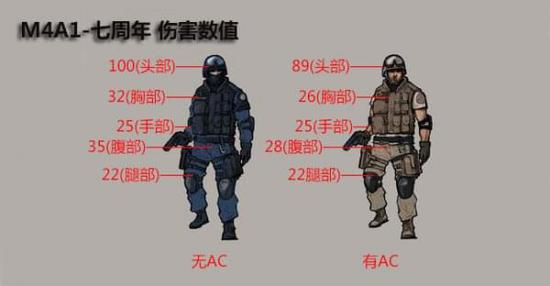 CF11月火线币商城导购 攻守皆备M4A1-七周年