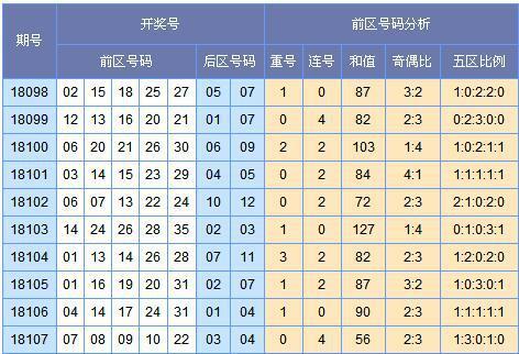 [苏会文]大乐透18108期预测推荐:三区出号回补