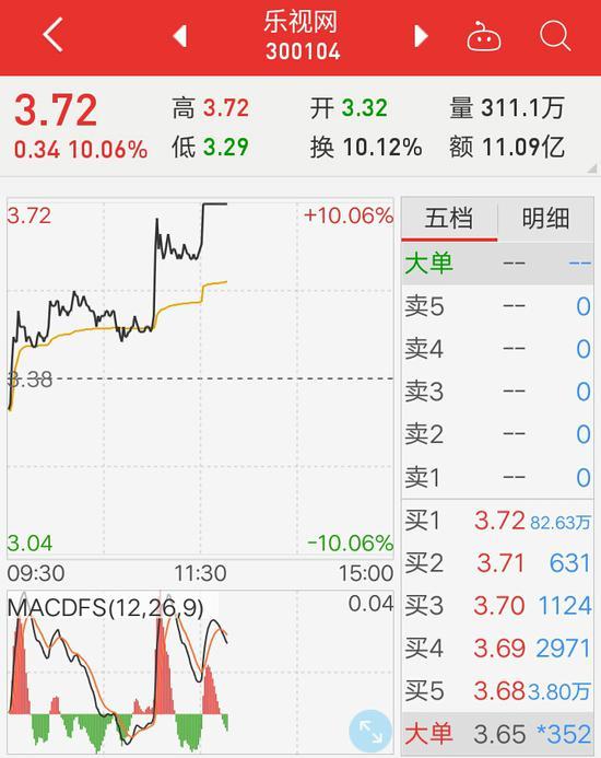 乐视网午后涨停,贾跃亭掏64%个人股权激励FF员工