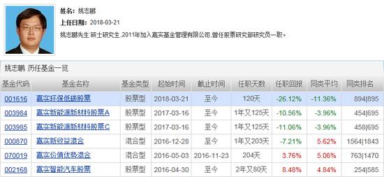 嘉实基金旗下产品亏23%垫底 姚志鹏产品全跌超10%