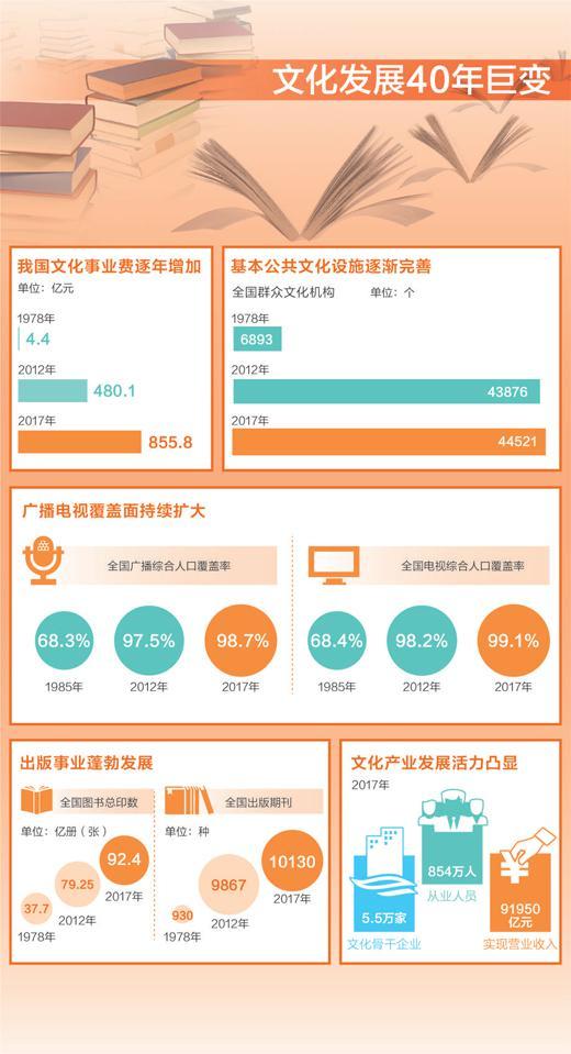 人民日报:中国文化产品进出口连续多年保持顺差