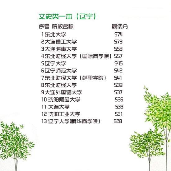 2016年一本各高校在辽宁最低录取分数线公布