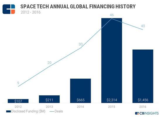 为了上天还能上网 SpaceX将启动太空互联网计划