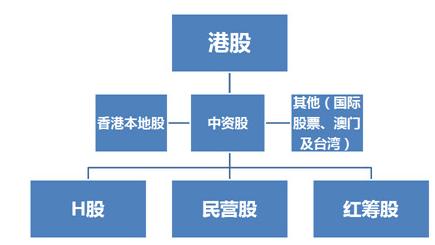 南下淘金秘籍:港股中资股包括哪几类?