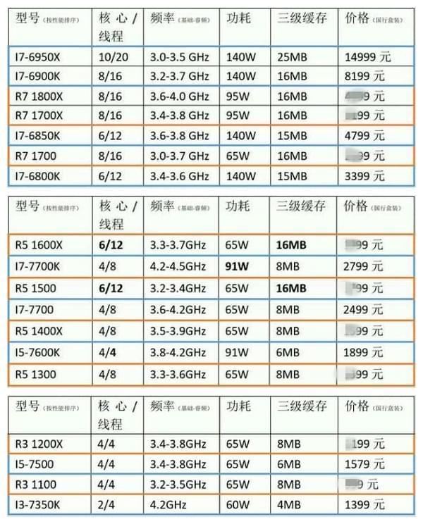 AMD Ryzen更多散热器搭配及国行价格曝光的照片 - 4
