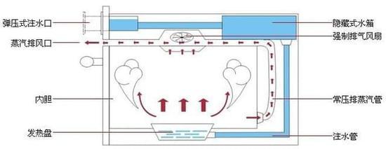 电蒸箱蒸制的原理与压力锅有些类似,都是靠高温蒸汽来进行加热,但是