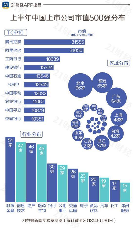 一文看懂最新中国市值500强:腾讯阿里工行前三