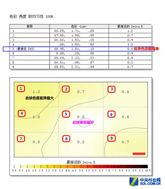 G-Sync+165Hz 戴尔2K高分电竞液晶评测