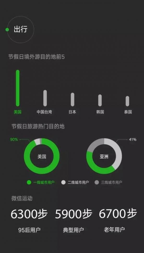 微信数据报告:日均登录用户达7.68亿 90后最爱听《演员》的照片 - 6