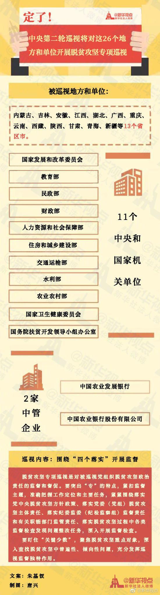 十九届中央第二轮巡视将对26个地方和单位党组织开展脱贫攻坚专项巡视