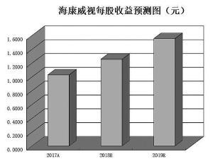 海外机构调研数量环增660% 逾九成个股月内上涨