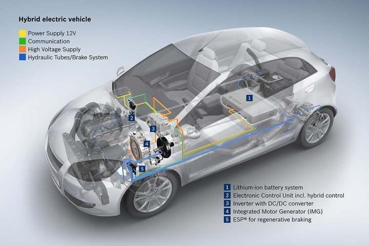 详解博世新系统:混动车制造更容易更便宜了