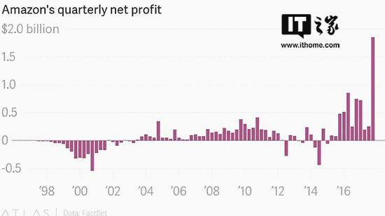首富变更富:贝索斯今年身价已猛增200亿美元