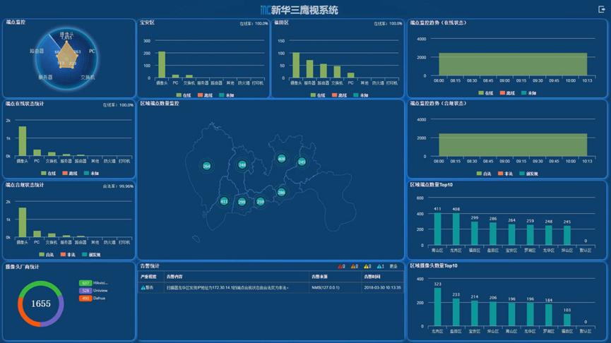 新华三发布鹰视2.0,引领网络新变革