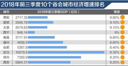 前三季省会GDP增速排行:中西部在前十名中占九席