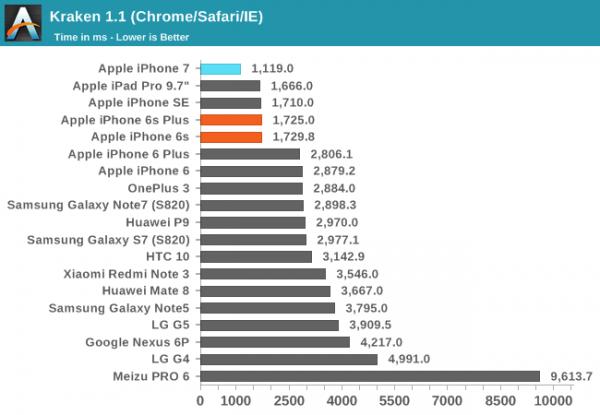 iPhone 7/7 Plus性能评测:碾压Android旗舰的照片 - 7