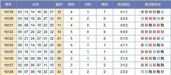 [郑戈]双色球129期新旧跳分析(上期中3红)