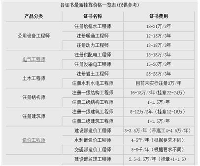 南昌二级建筑师证挂证一年多少钱