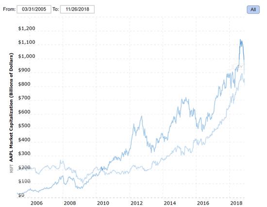 走出苹果、亚马逊、谷歌的阴影,微软成为全球市值最高公司