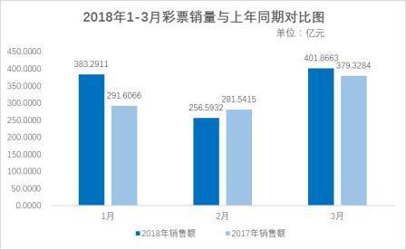 财政部:3月份全国销售彩票同比增长5.9%