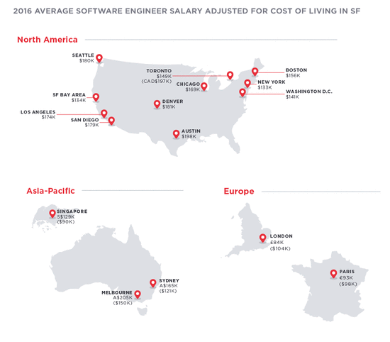 全球程序员薪资报告,考虑物价硅谷远不是最高的