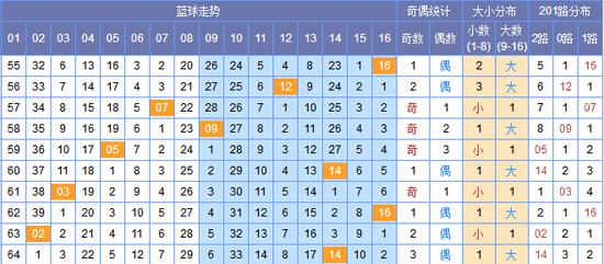 [李絮儿]双色球18026期蓝球推荐:一码毒蓝07