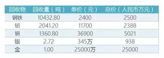 这几种金属合计价值3.6亿元人民币。