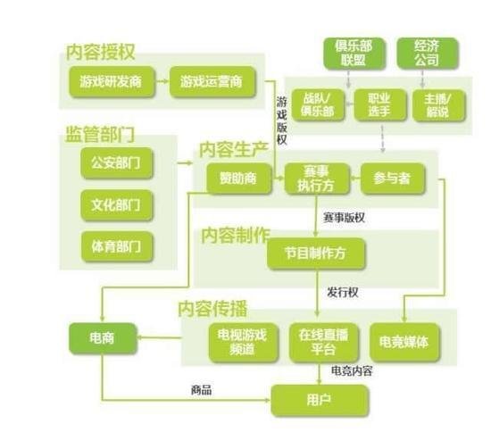 中国游戏电竞产业链结构图-得电竞者得天下 市场即将被颠覆的证据