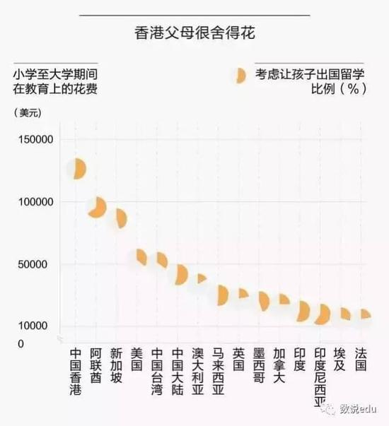 中国父母的教育投入赢了全世界,54%希望孩子留学