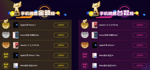 双11手机战况激烈:小米最畅销 苹果赚最多的照片 - 3