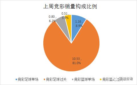 一周彩市数据:竞彩销量上周首次降至13亿元以下