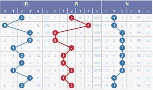 [水上黄昏]大乐透17106期012路预测:2路码回升