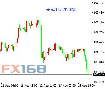美国银行:美元/日元加速下跌或因止损卖单触发