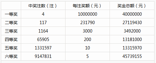 重磅爆料!就在前晚146人合买击中双色球1000万
