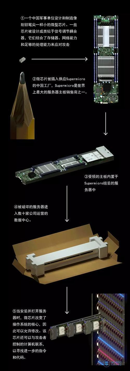 媒体:中国间谍芯片渗透美国公司?四大疑点违背常识