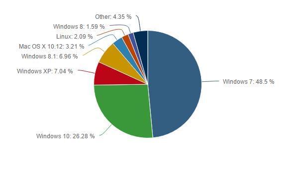 创意者更新后Windows 10装机率上升 Windows 7下滑的照片 - 2