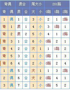 [菏泽子]双色球18069期:龙头02 06凤尾26 30