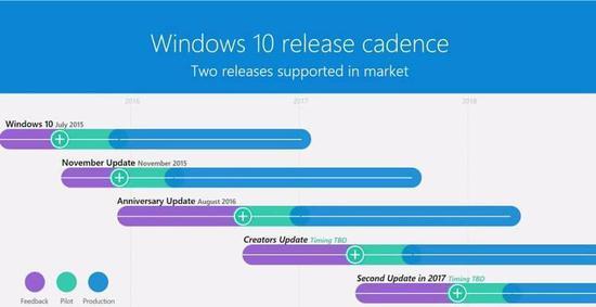 Windows 10的生命周期长这样,平均每个版本的Windows 10维护2年。而Windows 10本身是多个Win10版本叠加接续的