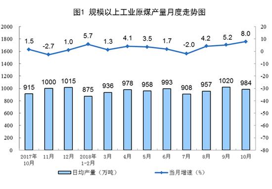 2018年10月份能源生产平稳增长