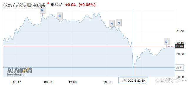 EIA原油库存增幅超预期 隔夜美油价格跌逾3%