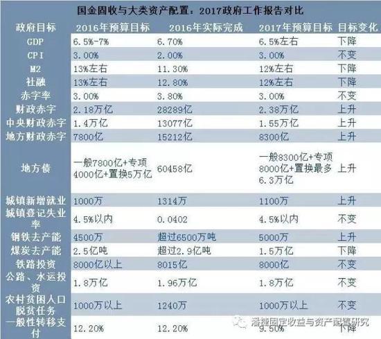国金证券点评政府工作报告:股市全年看U型