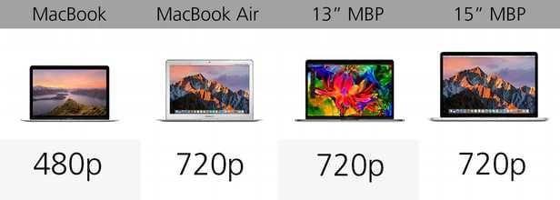 规格参数对比:苹果 MacBook 系列的对决的照片 - 20