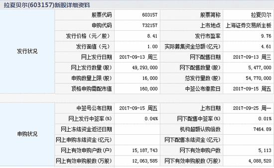 新股提示:拉夏贝尔今上市 九典制药需缴款