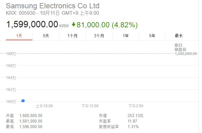 三星宣布暂停销售和置换Note 7 股价开盘暴跌5%的照片 - 2